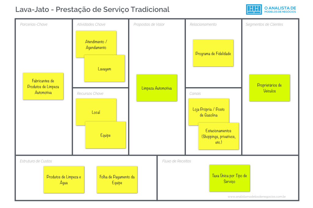 Lava-Jato - Prestação de Serviços - Business Model Canvas