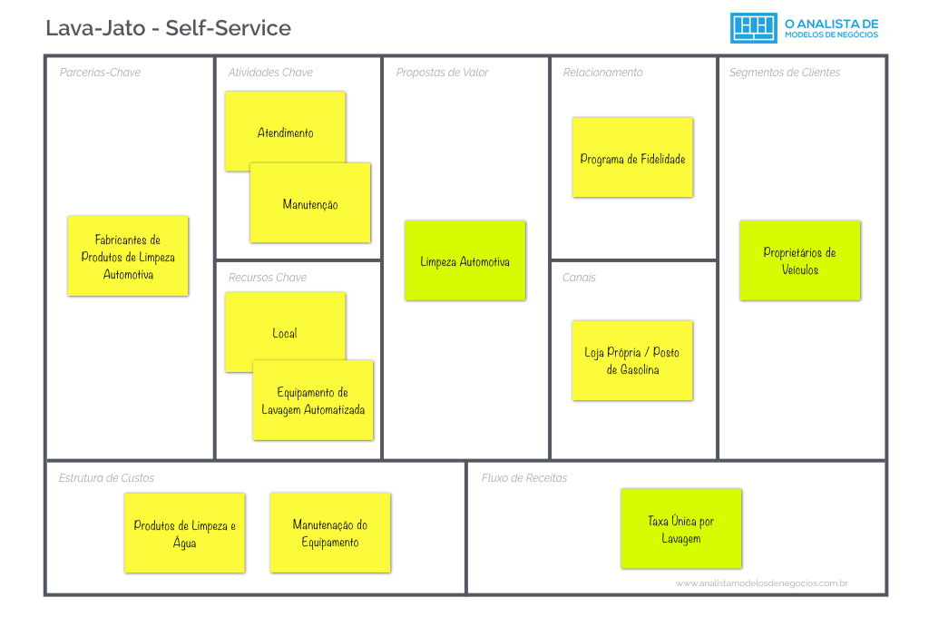 Lava-Jato - Self-Service Business Model Canvas