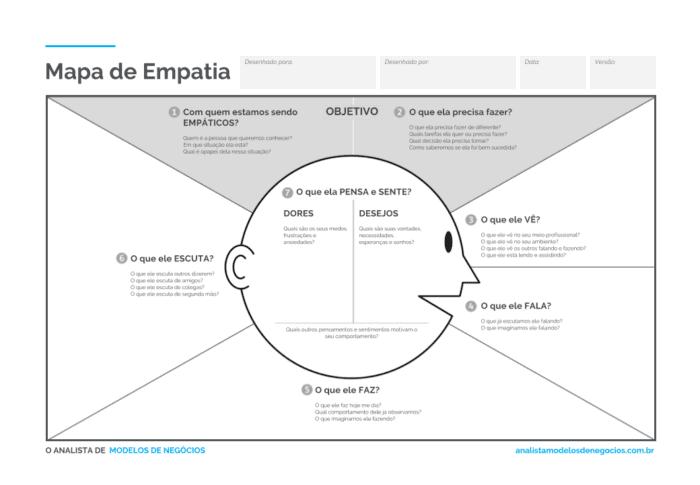 Mapa da Empatia O que é