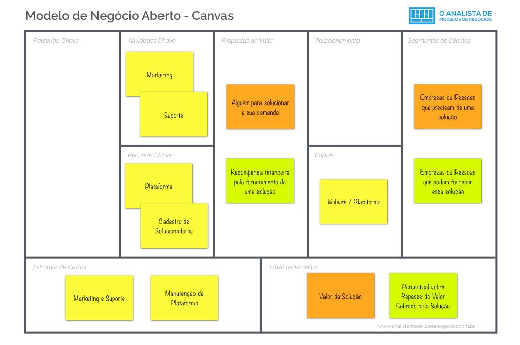 Modelo de Negocio Aberto - Modelo Canvas - Business Model Canvas
