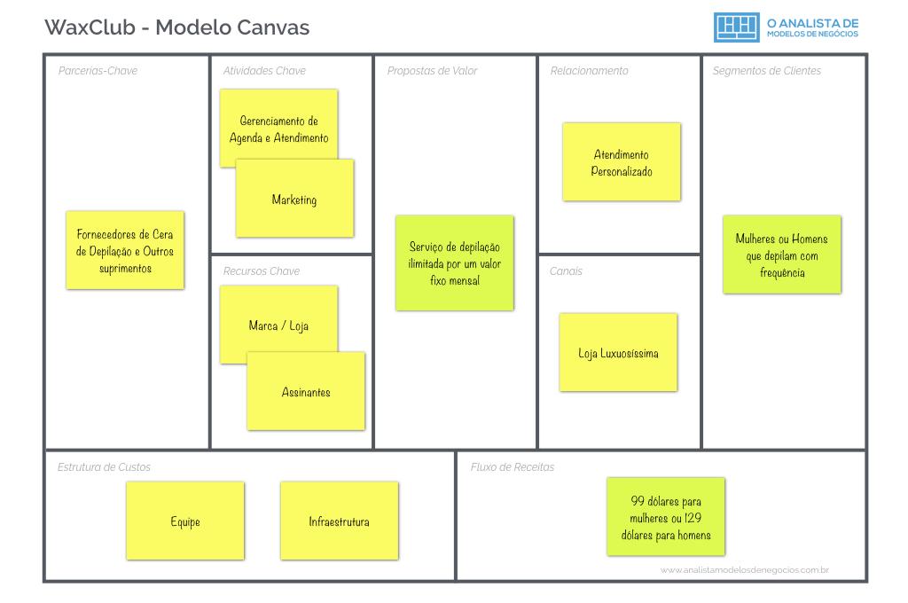 WaxClub - Business Model Canvas e Modelo de Negocios