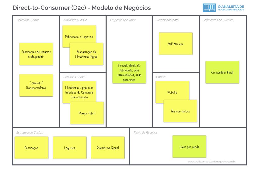 Direct-to-Consumer (D2C) - Modelo de Negócios