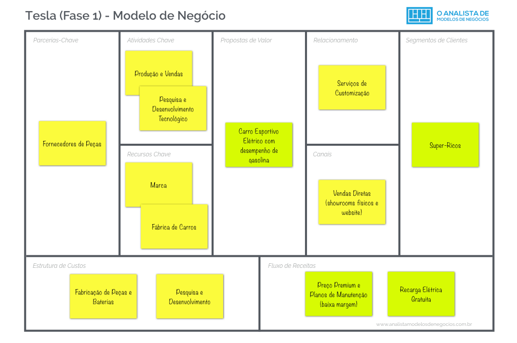 Modelo de Negócio da Tesla - Fase 1 - Business Model Canvas