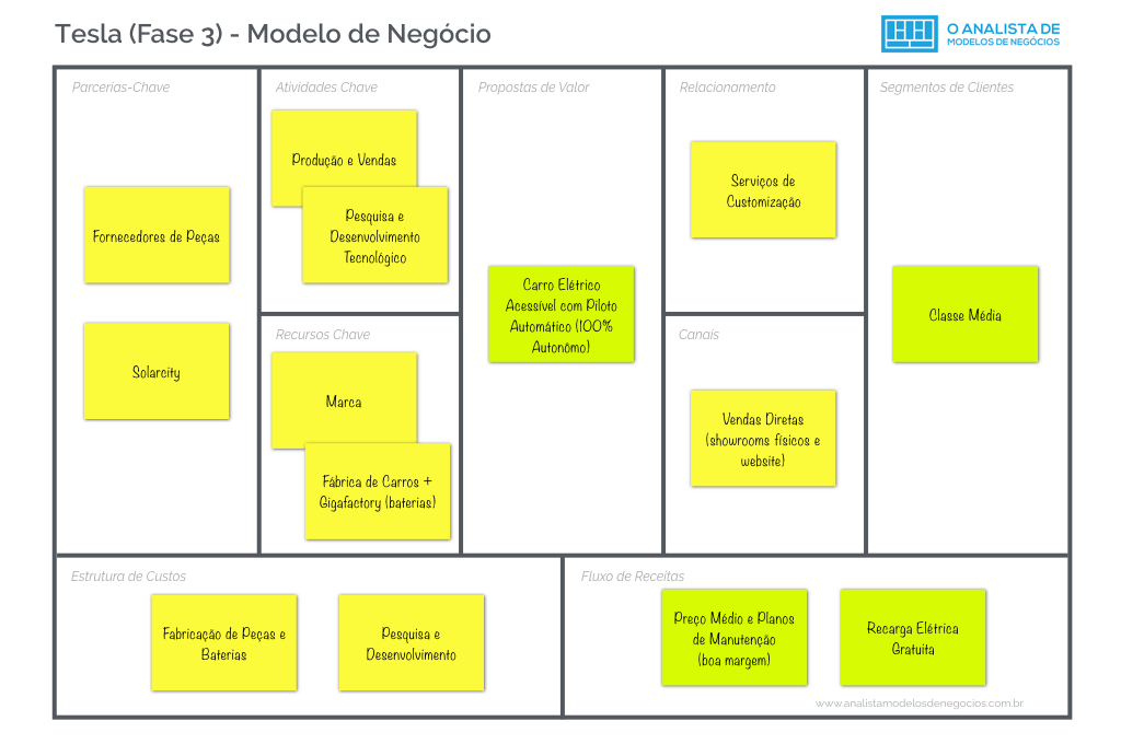 Modelo de Negócio da Tesla - Fase 3 - Business Model Canvas