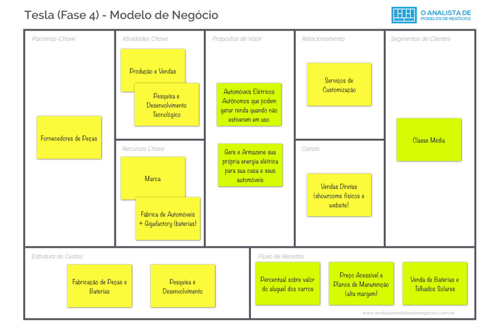 Modelo de Negócio da Tesla - Fase 4 - Business Model Canvas