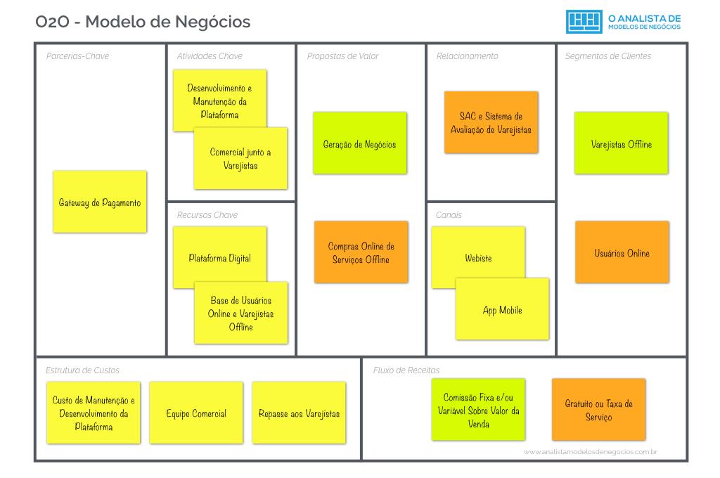 Modelo de Negócio O2O Offline to Online Business Model Canvas