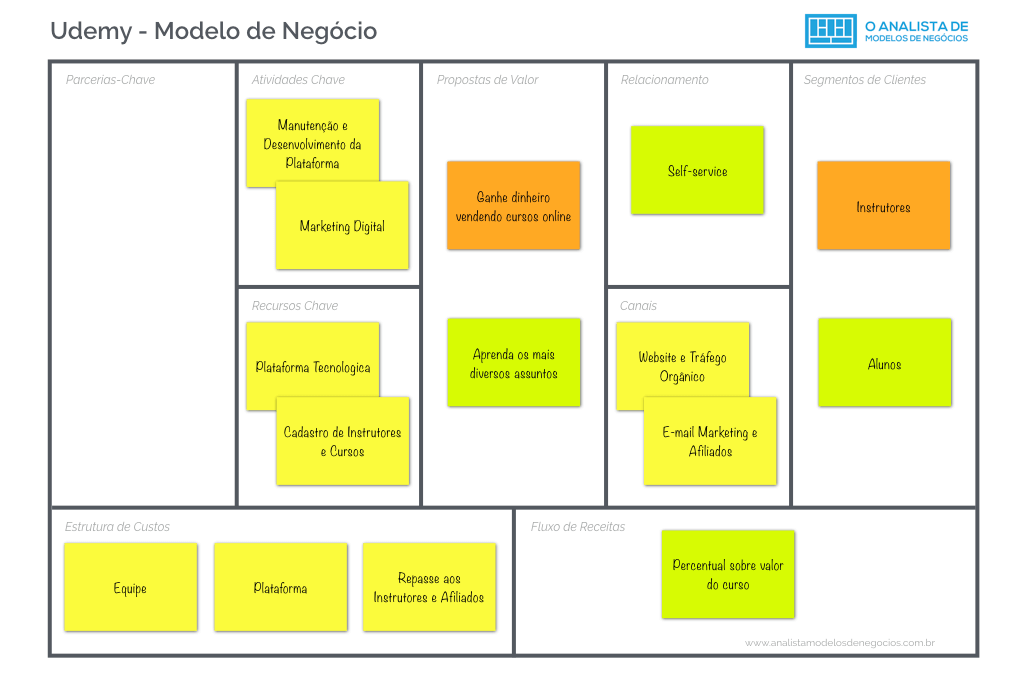 Modelo de Negócio da Udemy - Business Model Canvas