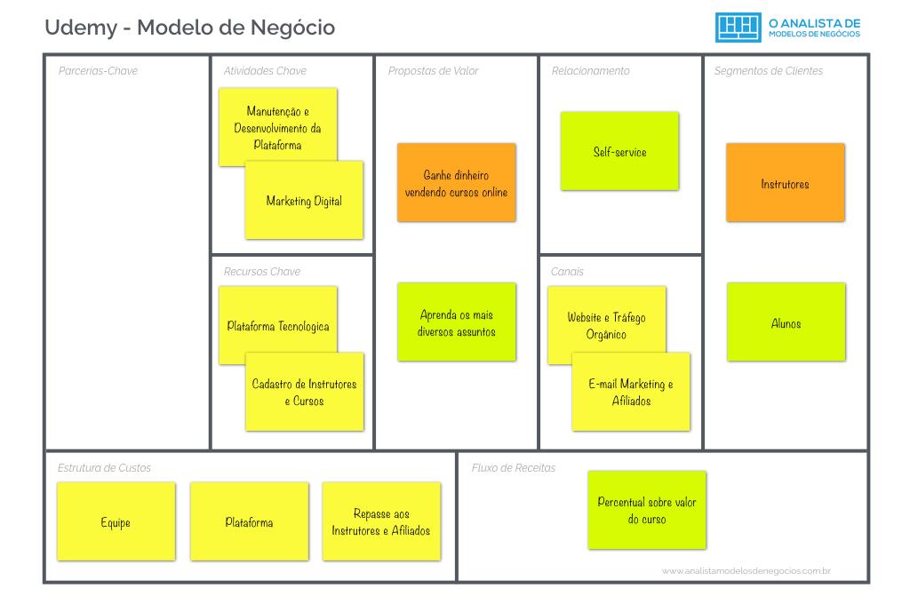 Modelo de Negócio da Udemy - Business Model Canvas