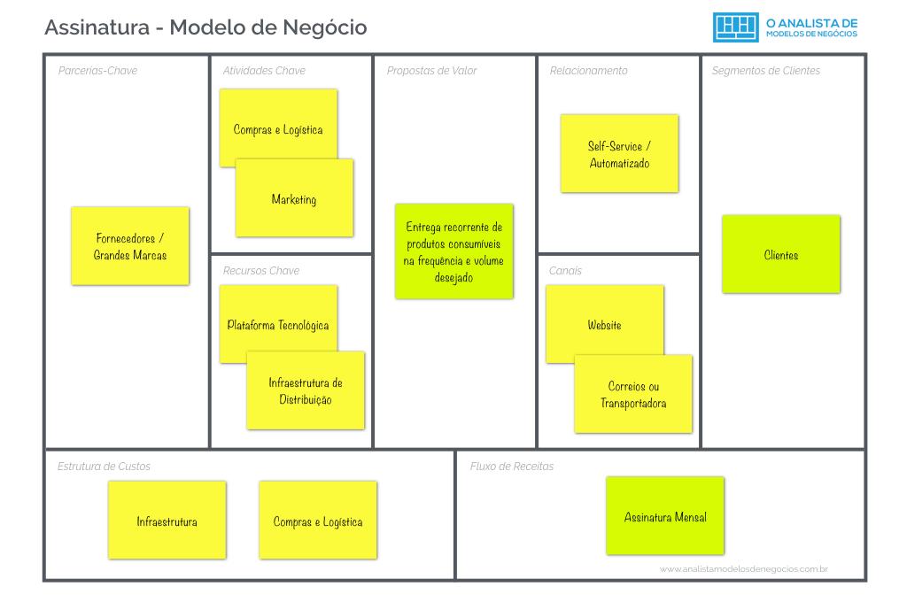 Modelo de Negocio de Assinatura de Consumiveis Business Modelo Canvas