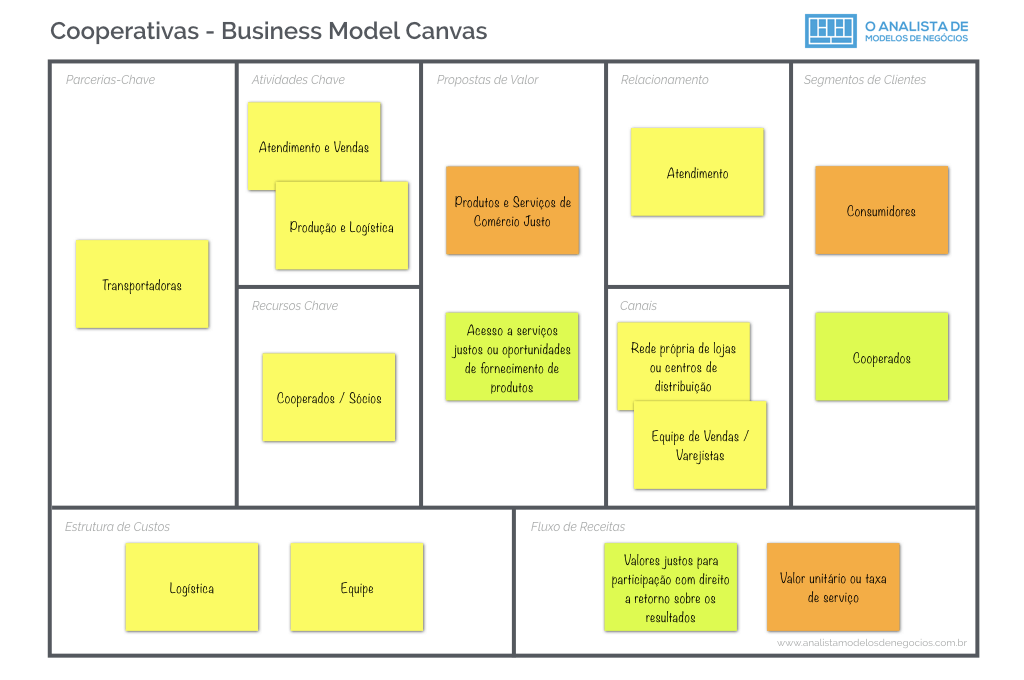 Modelo de Negocio Cooperativa Business Model Canvas