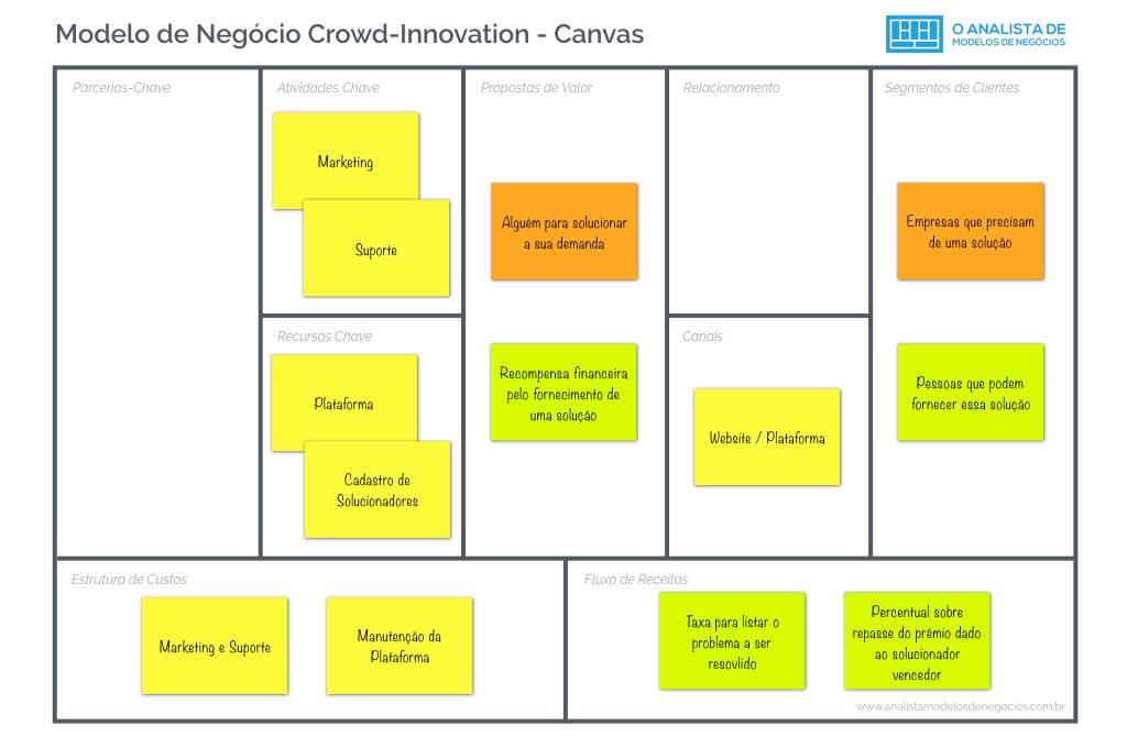 Modelo de Negocio Crowd-Innovation - Modelo Canvas - Business Model Canvas