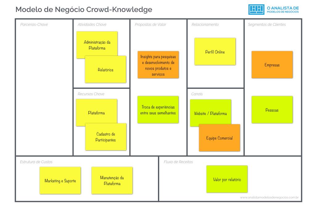 Modelo de Negocio Crowd-Knowledge - Modelo Canvas - Business Model Canvas