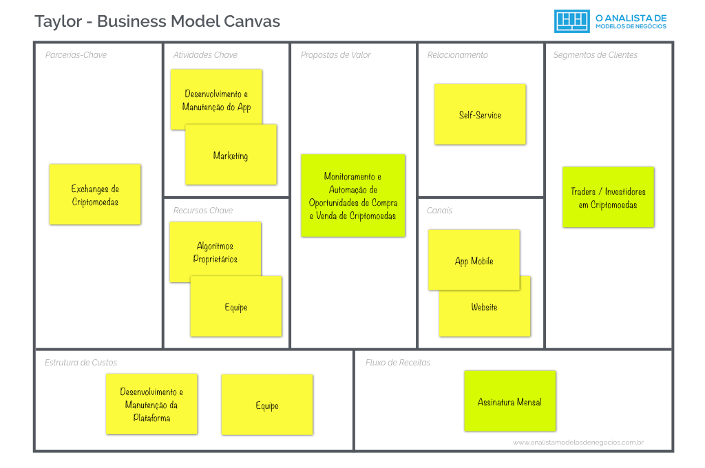 Modelo de Negocio da Taylor - Business Model Canvas