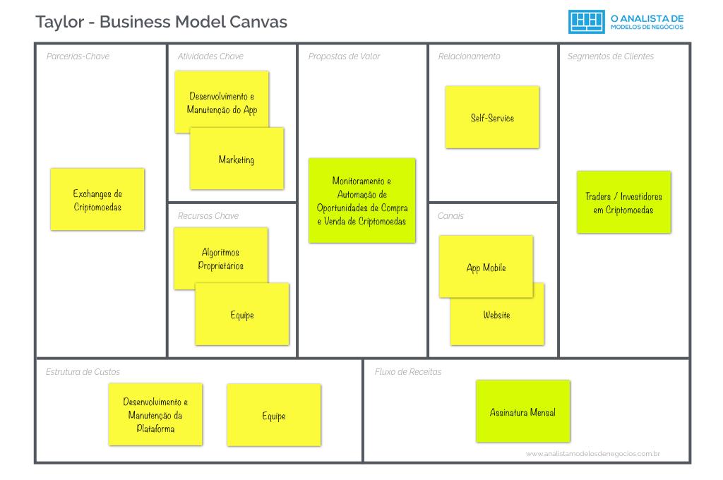 Modelo de Negocio da Taylor - Business Model Canvas