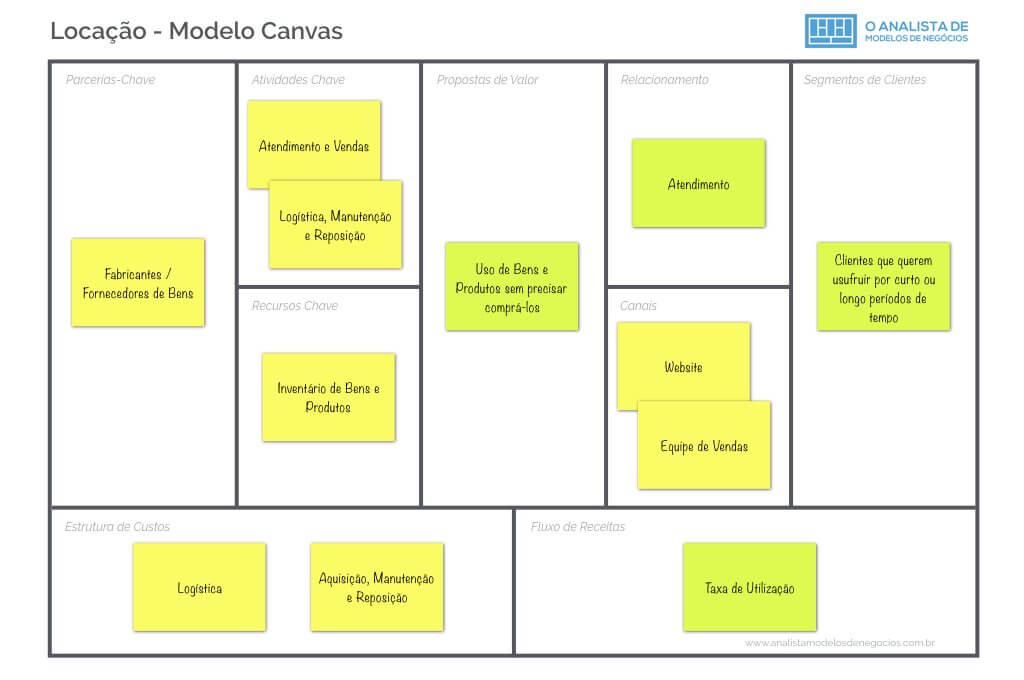 Modelo de Negocio de Empresas de Locacao - Business Model Canvas