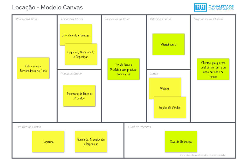 Modelo de Negocio de Empresas de Locacao - Business Model Canvas