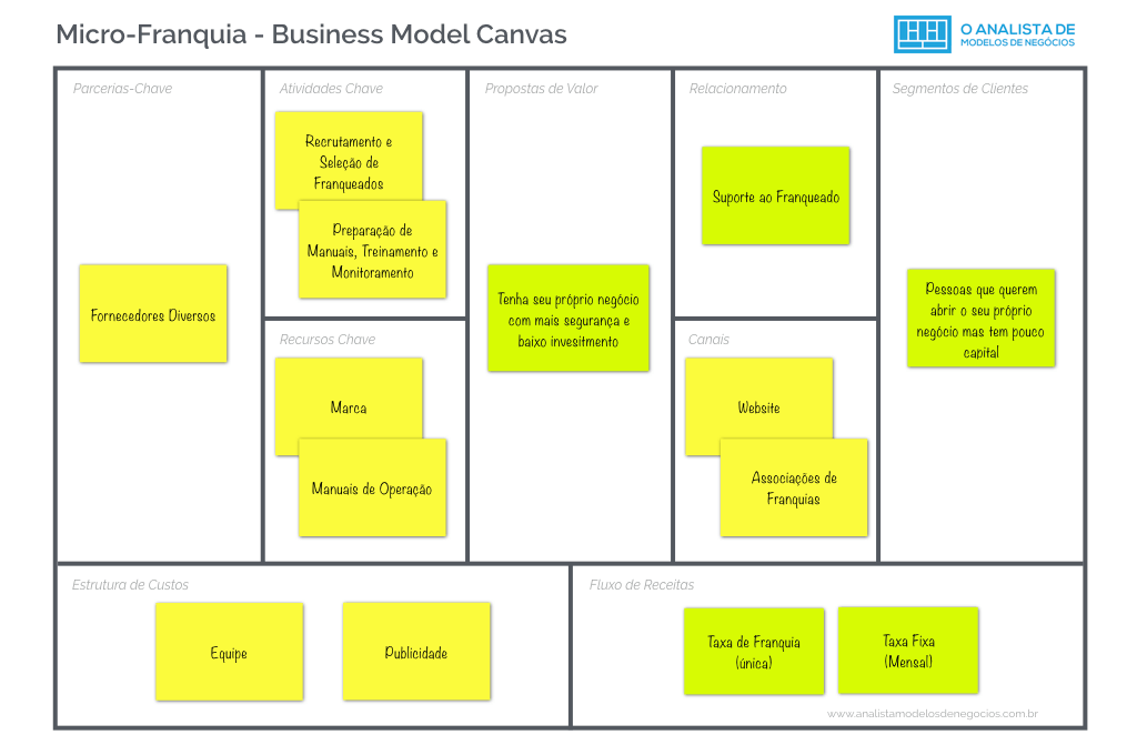 Micro-Franquia - Business Model Canvas