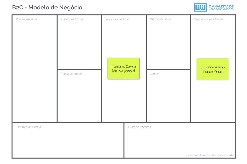 Modelo de Negócio B2C - Business Model Canvas