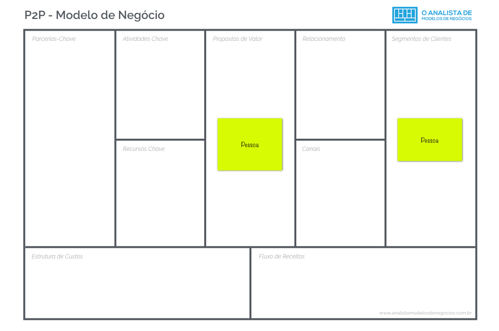 Modelo de Negócio P2P - Business Model Canvas