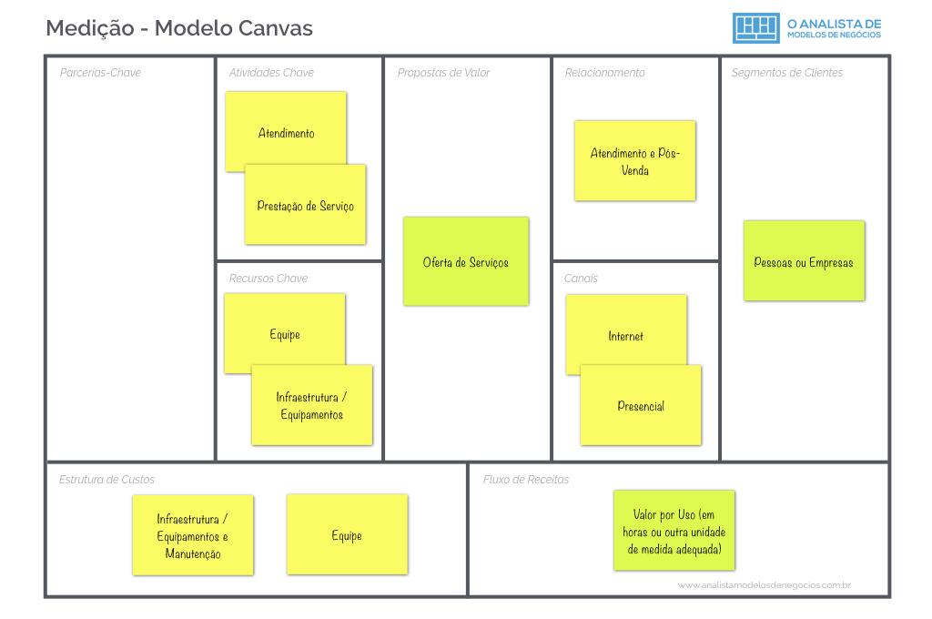 Modelo de Medição - Business Model Canvas