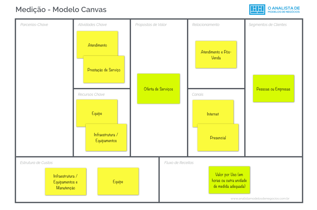 Modelo de Medição - Business Model Canvas