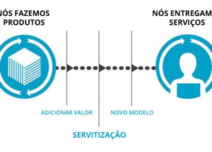 Modelo de Negocio de Servitização