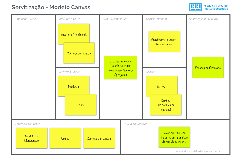 Modelo de Servitização - Business Model Canvas
