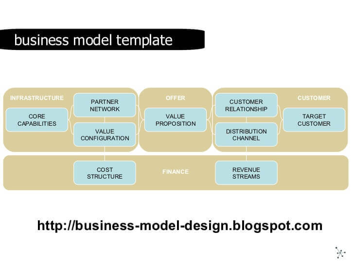 40 minutes on business model innovation 15 728