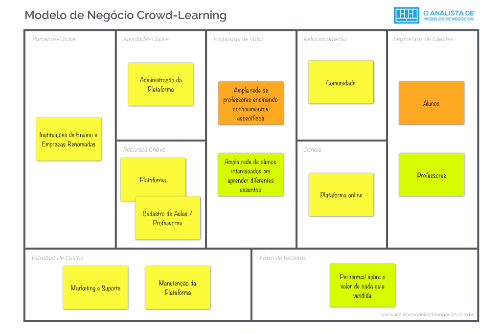 Modelo de Negocio Crowd-Learning - Business Model Canvas