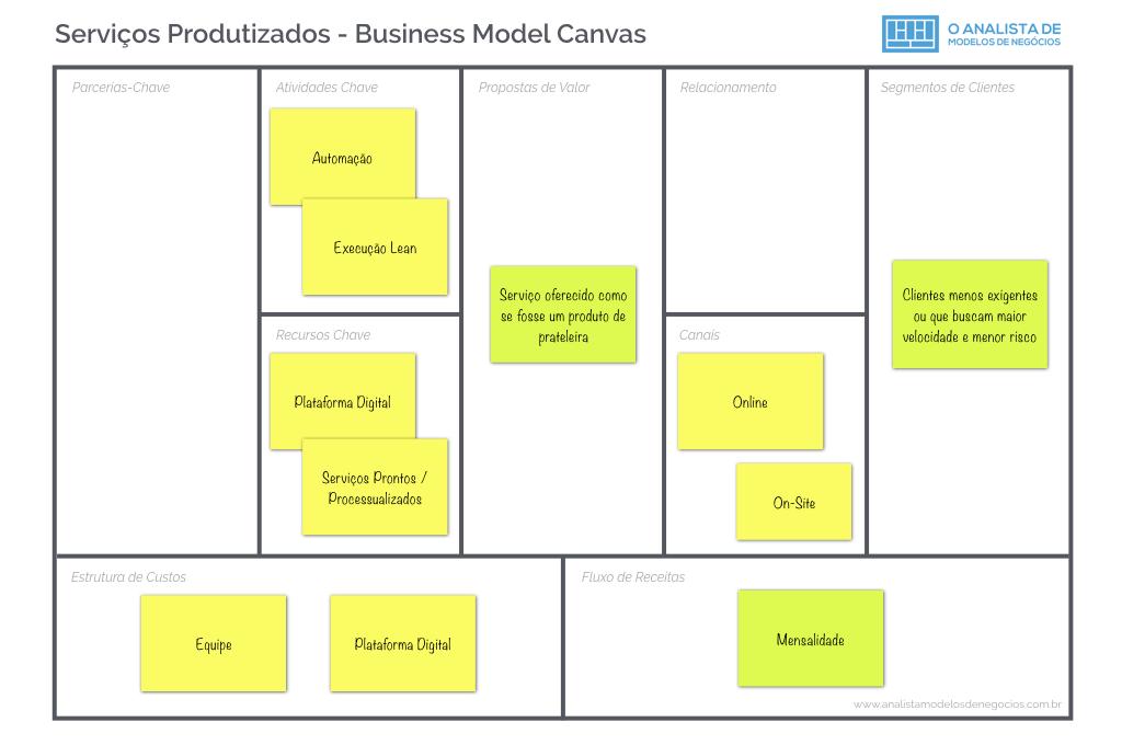 Modelo de Negócio de Serviços Produtizados - Business Model Canvas