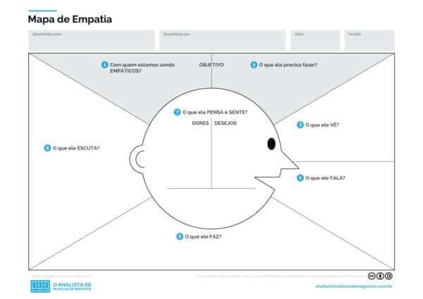 Mapa da Empatia em PDF e PPT