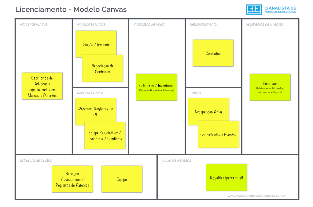 Modelo de Negocio de Licenciamento Business Model Canvas