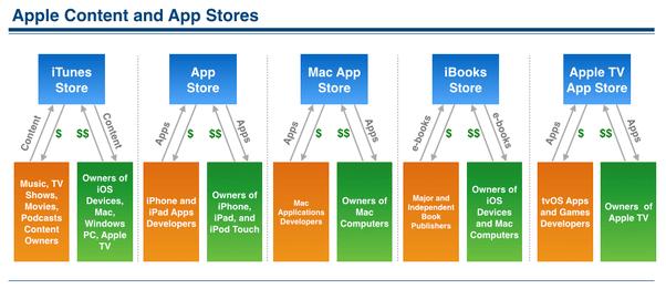 Conteúdo e App Store da Apple