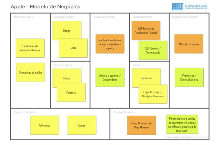 Modelo de Negócio da Apple - Business Model Canvas.001