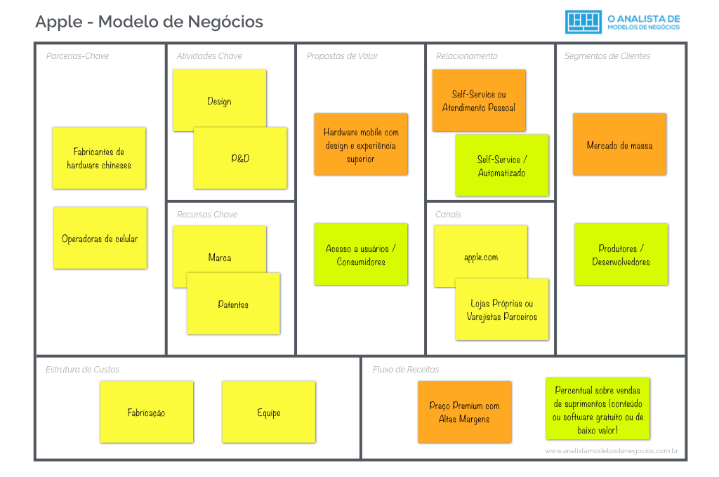 Modelo de Negócio da Apple - Business Model Canvas.001