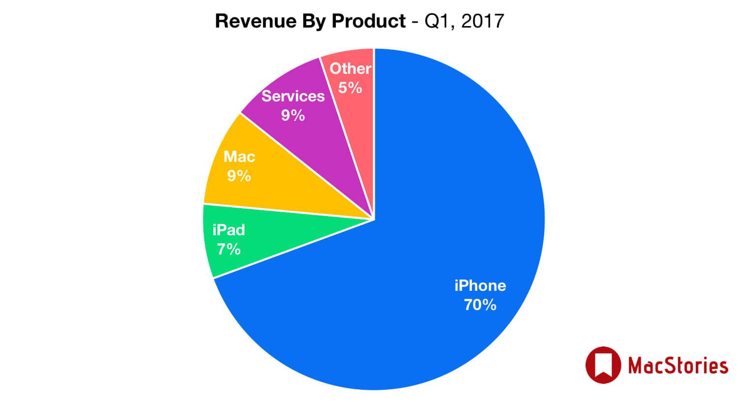 Apple Receitas por Produto 2017