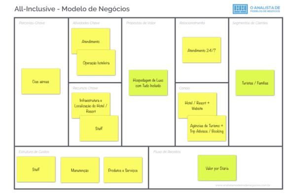 All-Inclusive - Modelo de Negócios - Business Model Canvas.001