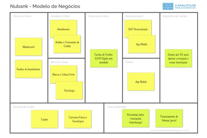 Modelo de Negócio do Nubank - Business Model Canvas