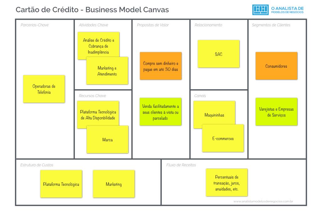 Modelo de Negócio de Empresas de Cartão de Crédito