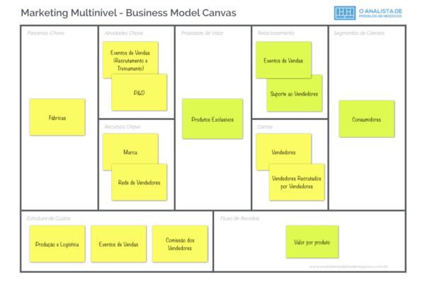 Modelo de Negócio do Marketing Multinivel - Business Model Canvas
