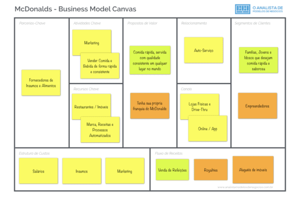 Modelo de Negócio do McDonalds