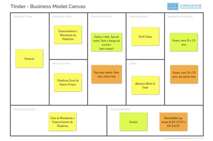 Modelo de Negócio do Tinder - Business Model Canvas.001