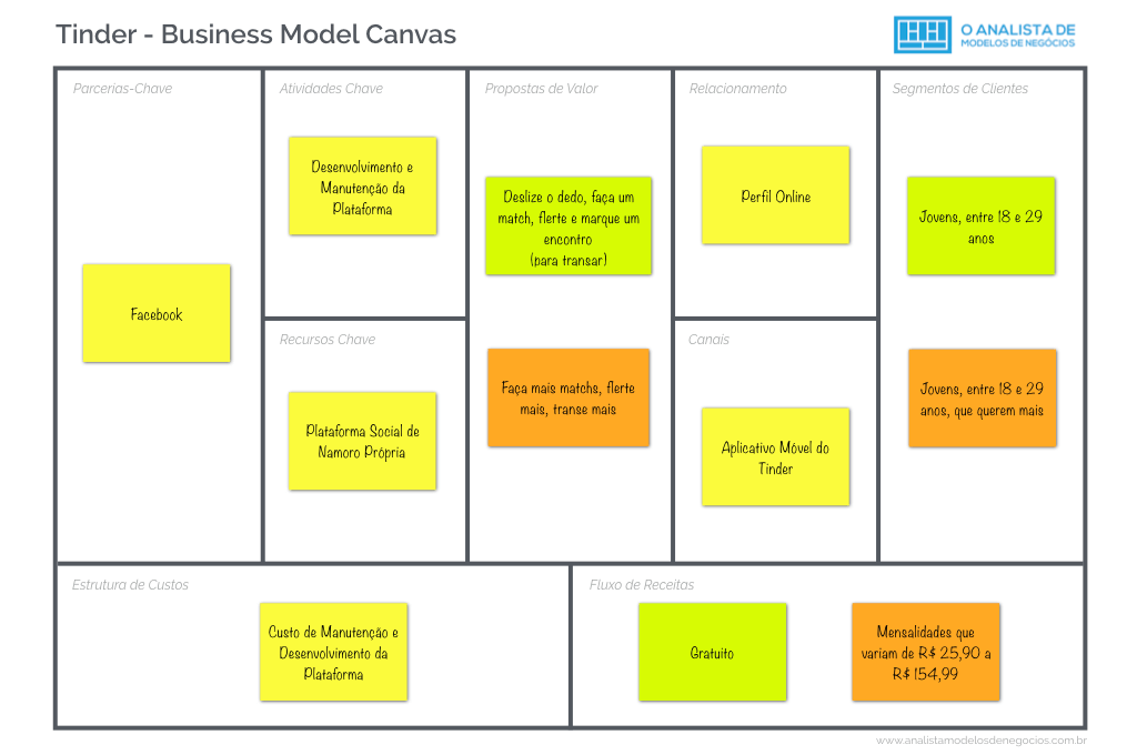 Modelo de Negócio do Tinder - Business Model Canvas.001