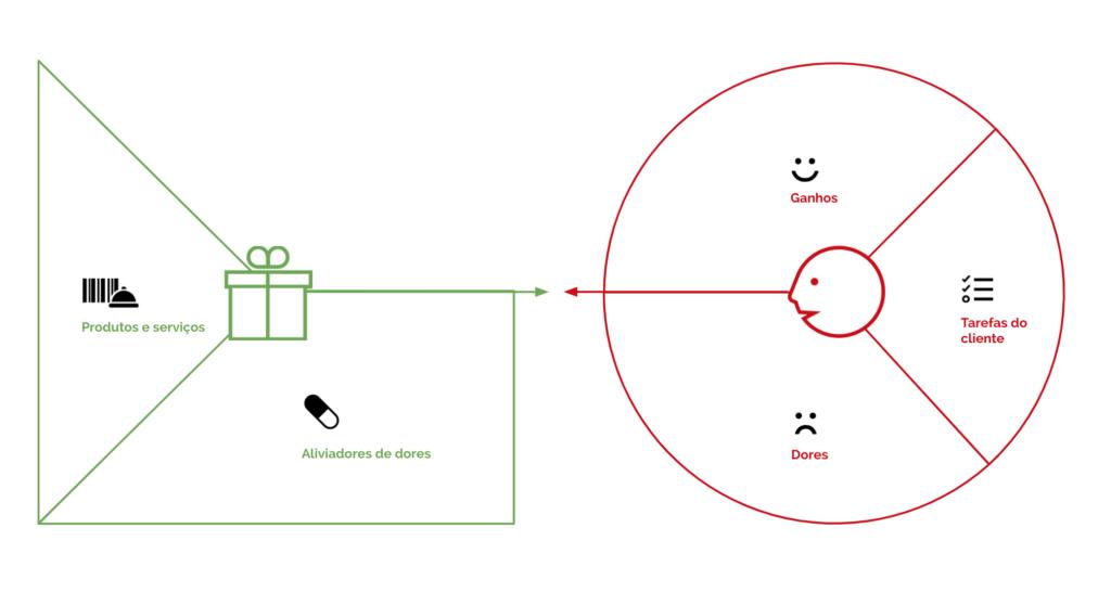 Canvas da proposta de Valor - Aliviadores de Dor