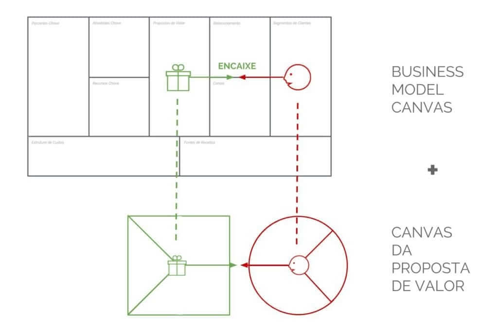 Canvas da Proposta de Valor e Business Model Canvas
