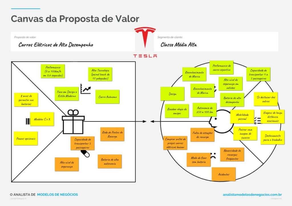Canvas da Proposta de Valor da Tesla