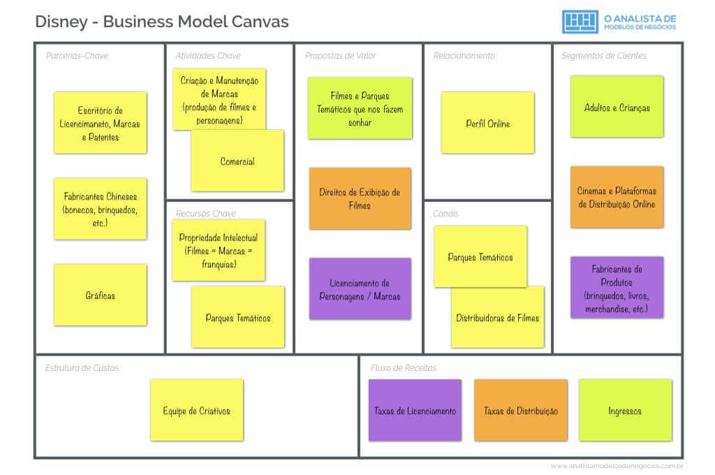Modelo de Negocio da Disney - Business Model Canvas