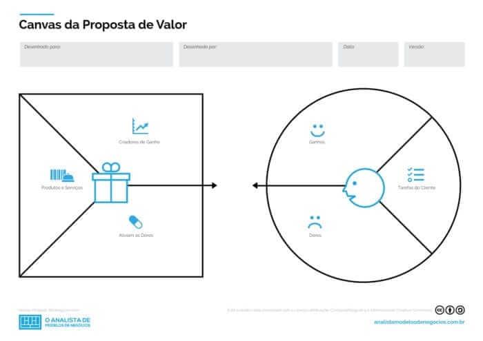 canvas da proposta de valor A2