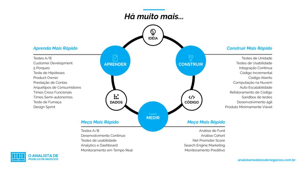 lean startup - aprender mais rapido