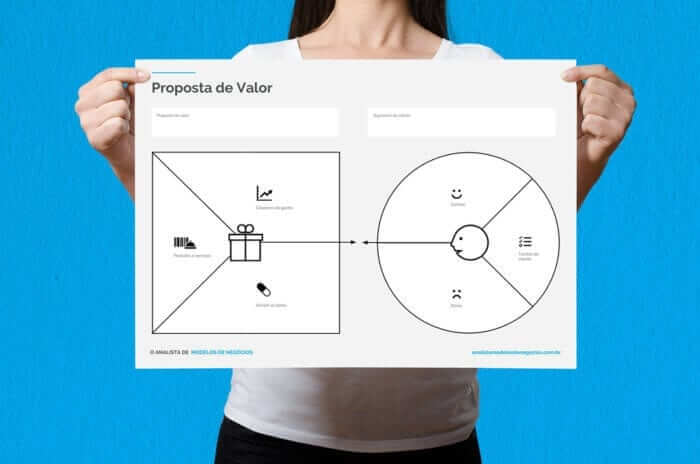 Canvas da Proposta de Valor em PDF